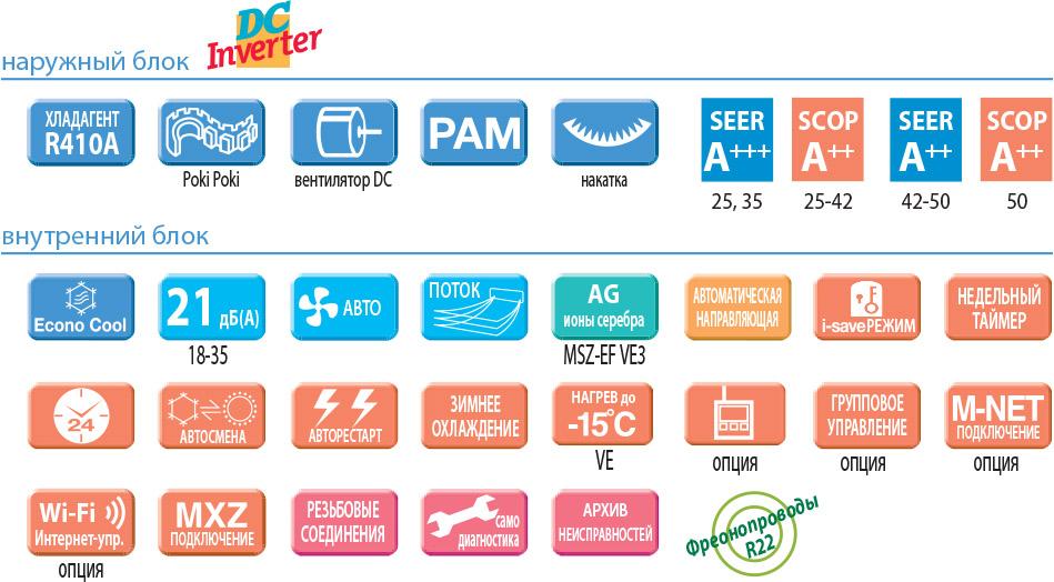 Функции и основные особенности кондиционера Mitsubishi Electric MSZ-EF25VEW / MUZ-EF25VE серии Design Inverter