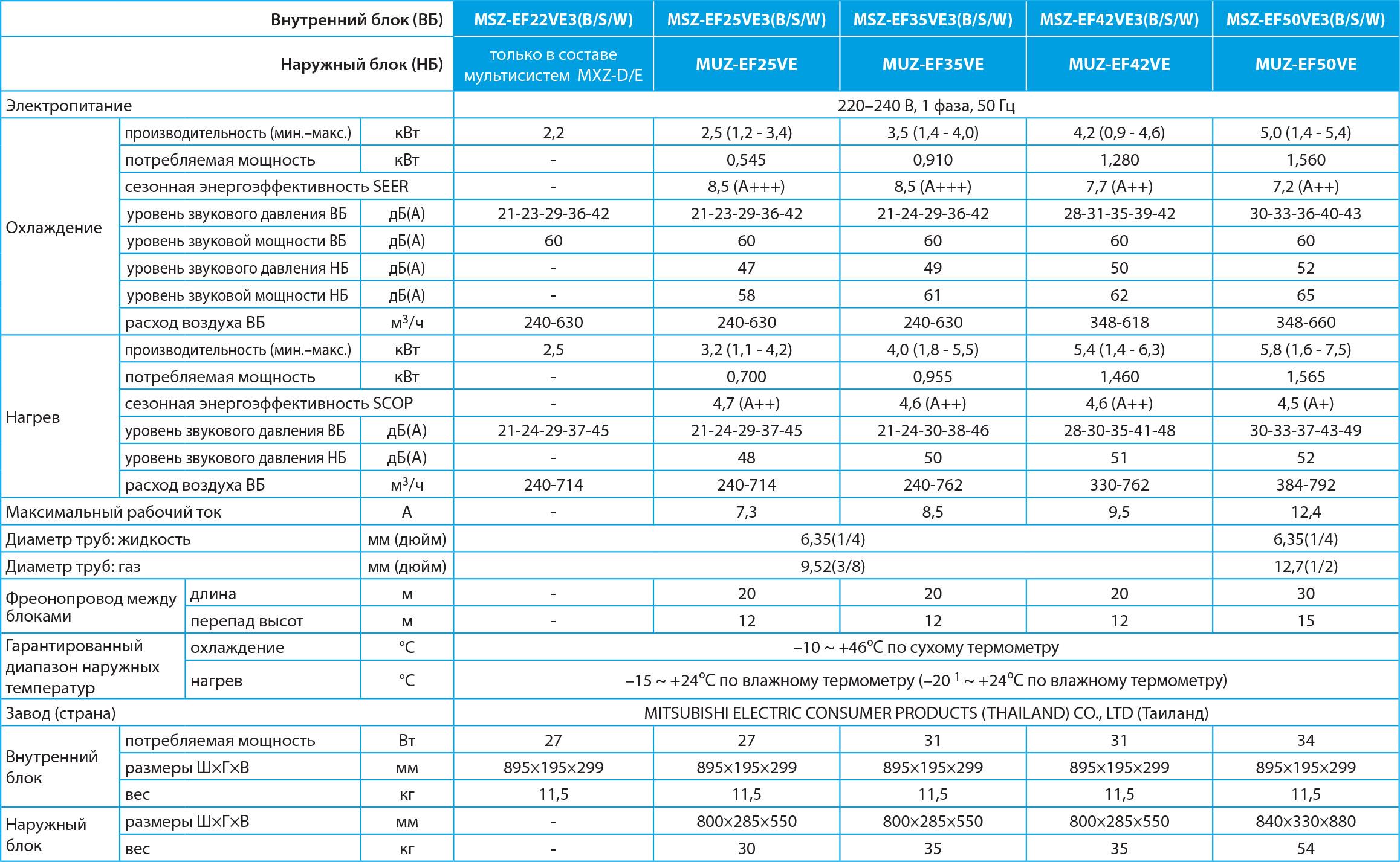 Технические характеристики кондиционера Mitsubishi Electric MSZ-EF42VEB / MUZ-EF42VE серии Design Inverter