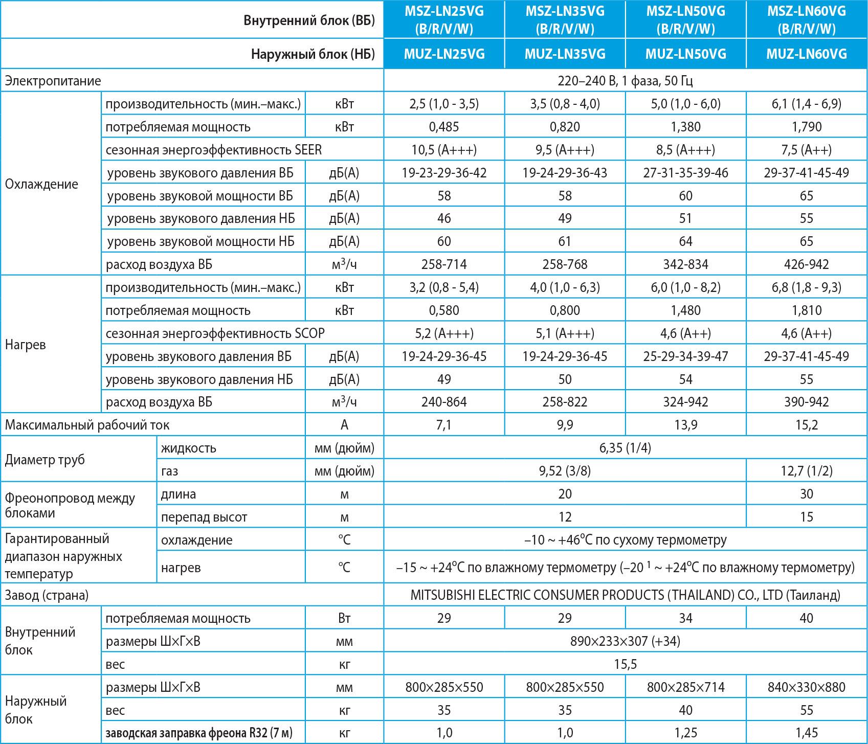 Технічні характеристики кондиціонера Mitsubishi Electric MSZ-LN25VGB-E1 / MUZ-LN25VG-E1 серії Premium Inverter