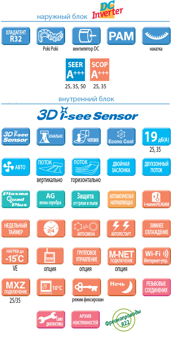 Функции и основные особенности кондиционера Mitsubishi Electric MSZ-LN35VGB-E1 / MUZ-LN35VG-E1 серии Premium Inverter