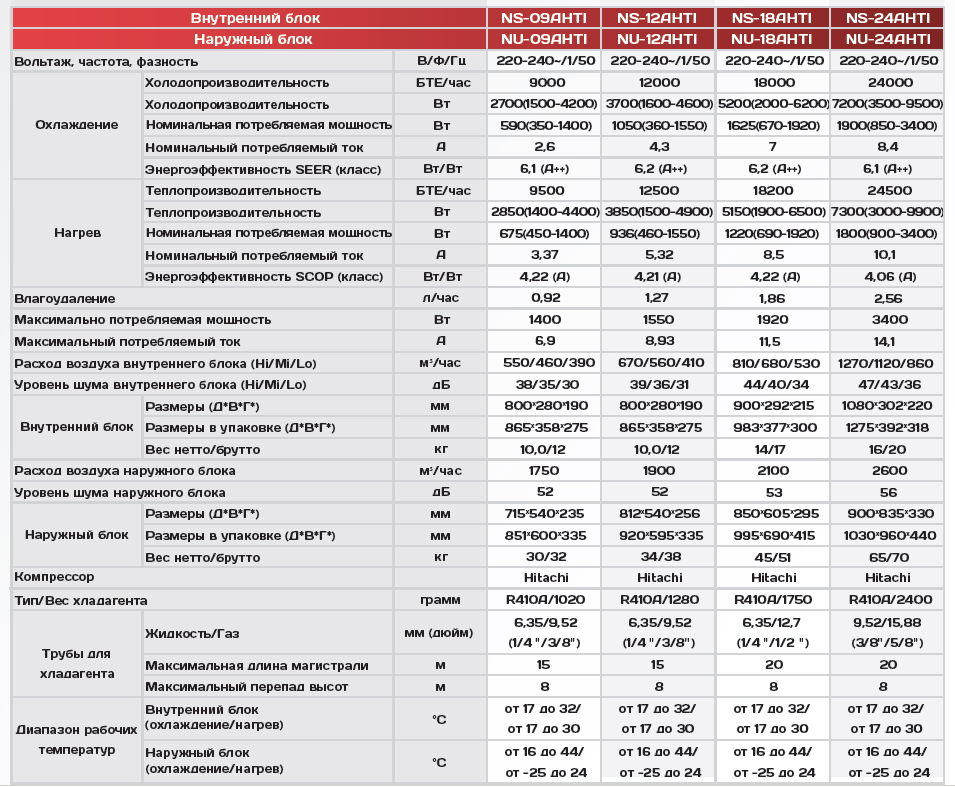 Технические характеристики кондиционера Neoclima NS-18AHTI/NU-18AHTI серии Alaska