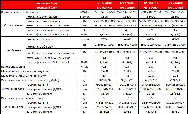 Технические характеристики кондиционера Neoclima NS-09AHDI / NU-09AHDI серии Grizzly