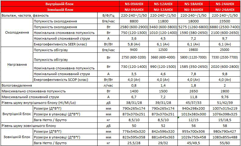 Технические характеристики кондиционера Neoclima NS-12AHDI / NU-12AHDI серии Grizzly