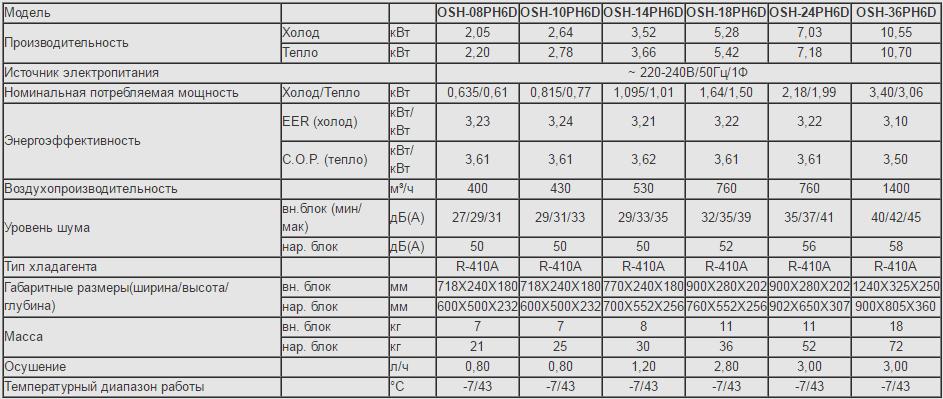 Технические характеристики кондиционера Olmo OSH-08PH6D серии Comfort