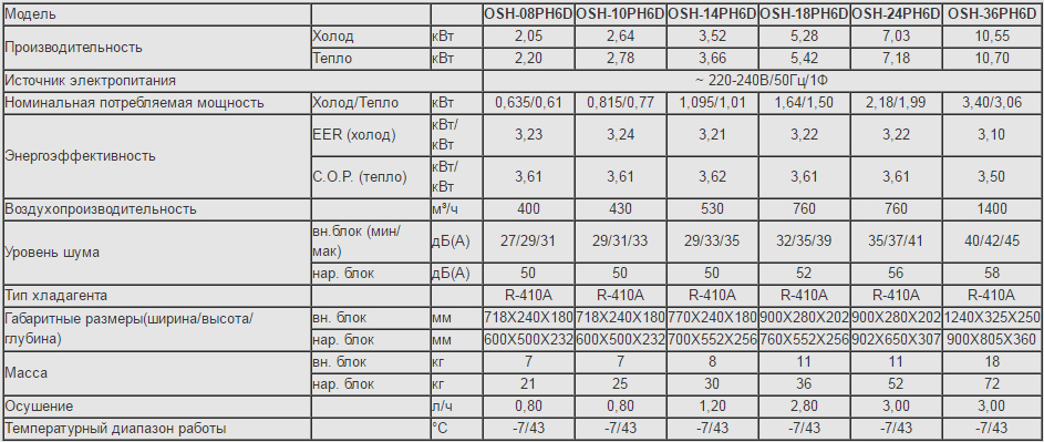 Технические характеристики кондиционера Olmo OSH-14PH6D серии Comfort