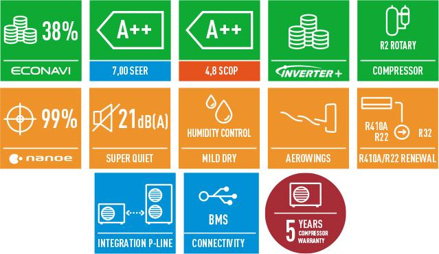 Основные особенности и функции кондиционера сплит-системы Panasonic CS/CU-E7RKD серии Delux Inverter