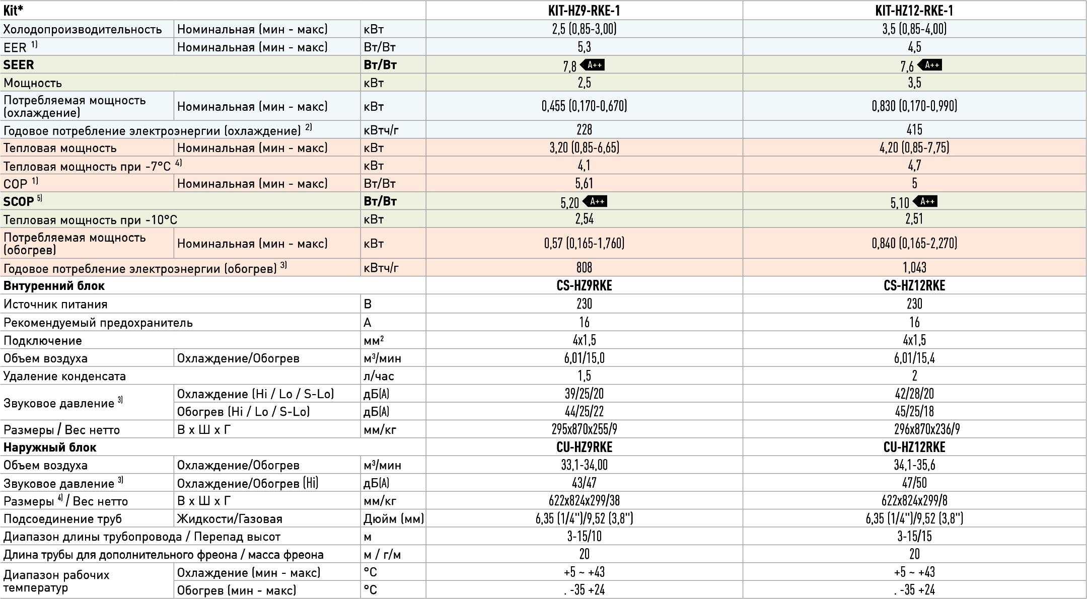 Технические характеристикиинверторногокондиционера PanasonicCS/CU-HZ12RKE-1 серииNordicInverter