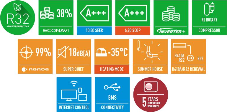 Основные особенности и функции кондиционера сплит-системы Panasonic CS/CU-VZ12SKEсерии HeatchargeInverter