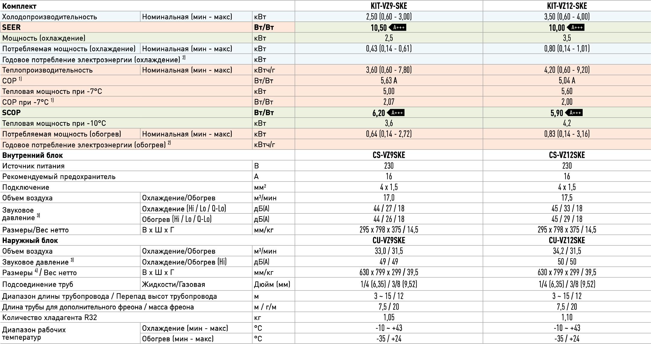 Технические характеристикиинверторногокондиционера PanasonicCS/CU-VZ12SKE серииHeatchargeInverter