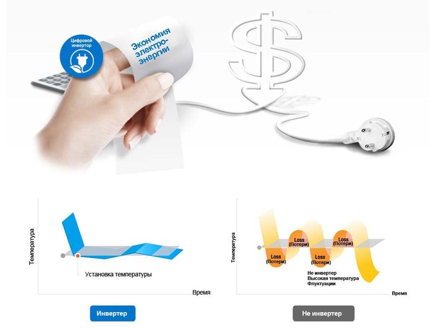 Умный и Экономичный Samsung AR09MSPXBWKNER