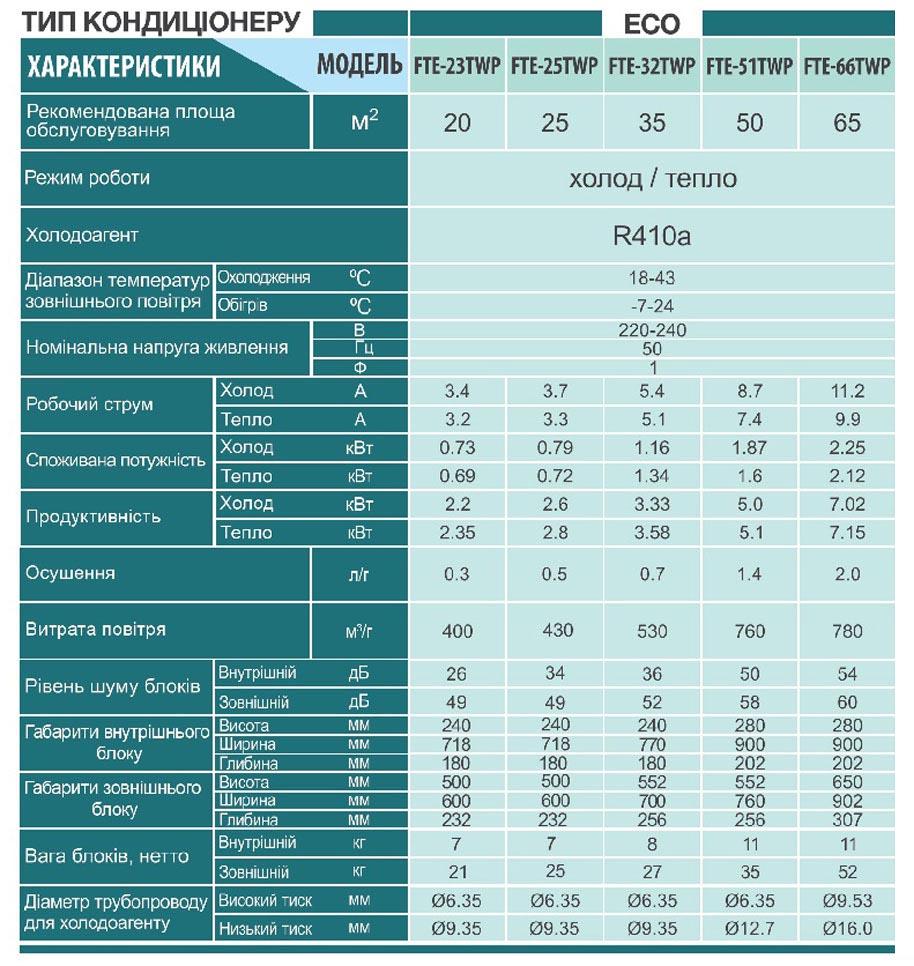 Технические характеристики кондиционера Sensei FTE-66TWP серии ECO-TW PREMIUM