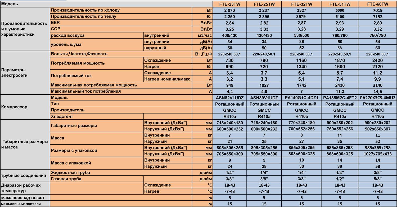 Технические характеристики кондиционера Sensei FTE-66TW серии ECO