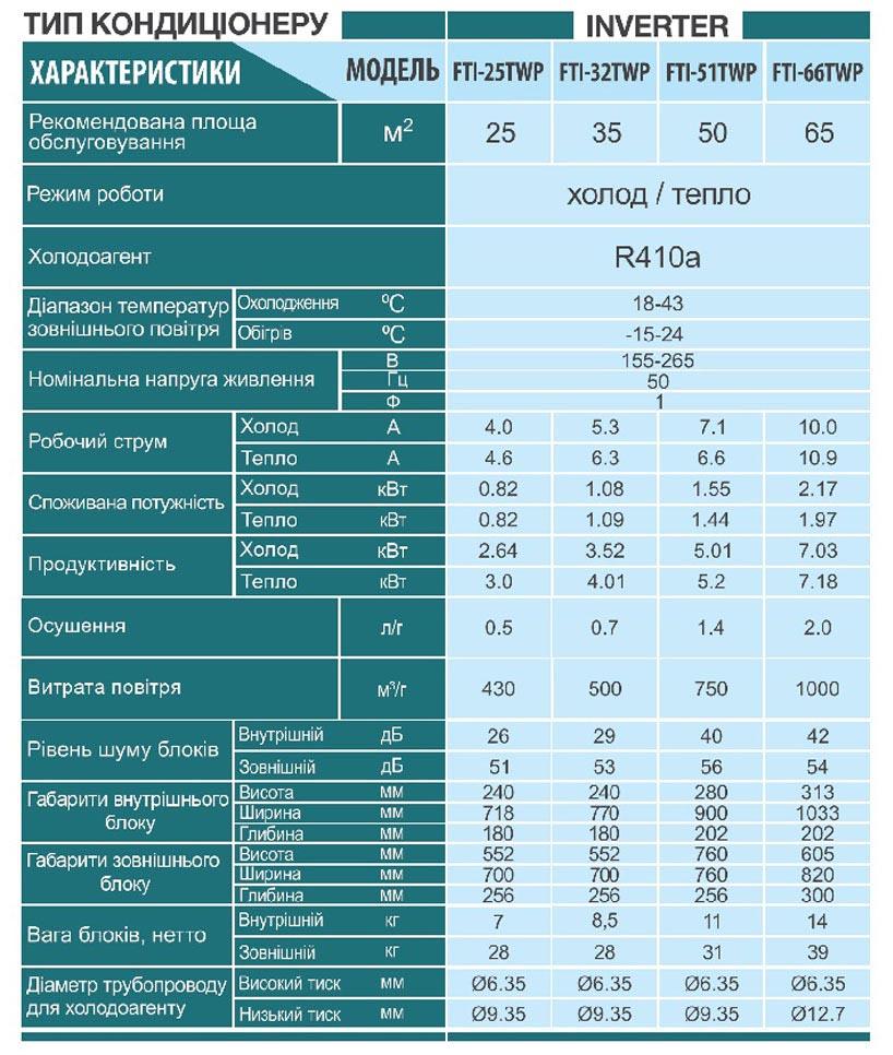 Технические характеристики кондиционера Sensei FTI-25TWP серии INVERTER-TW PREMIUM