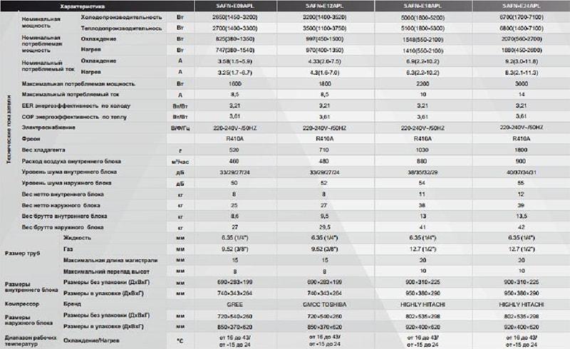 Технические характеристики кондиционера SmartWay SAF/SAN-E09APL серии Apollo Inverter