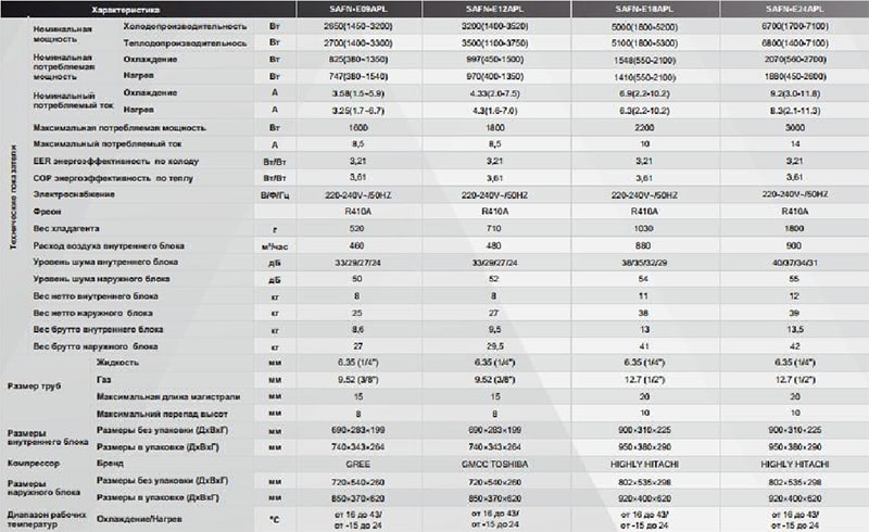 Технические характеристики кондиционера SmartWay SAF/SAN-E24APL серии Apollo Inverter