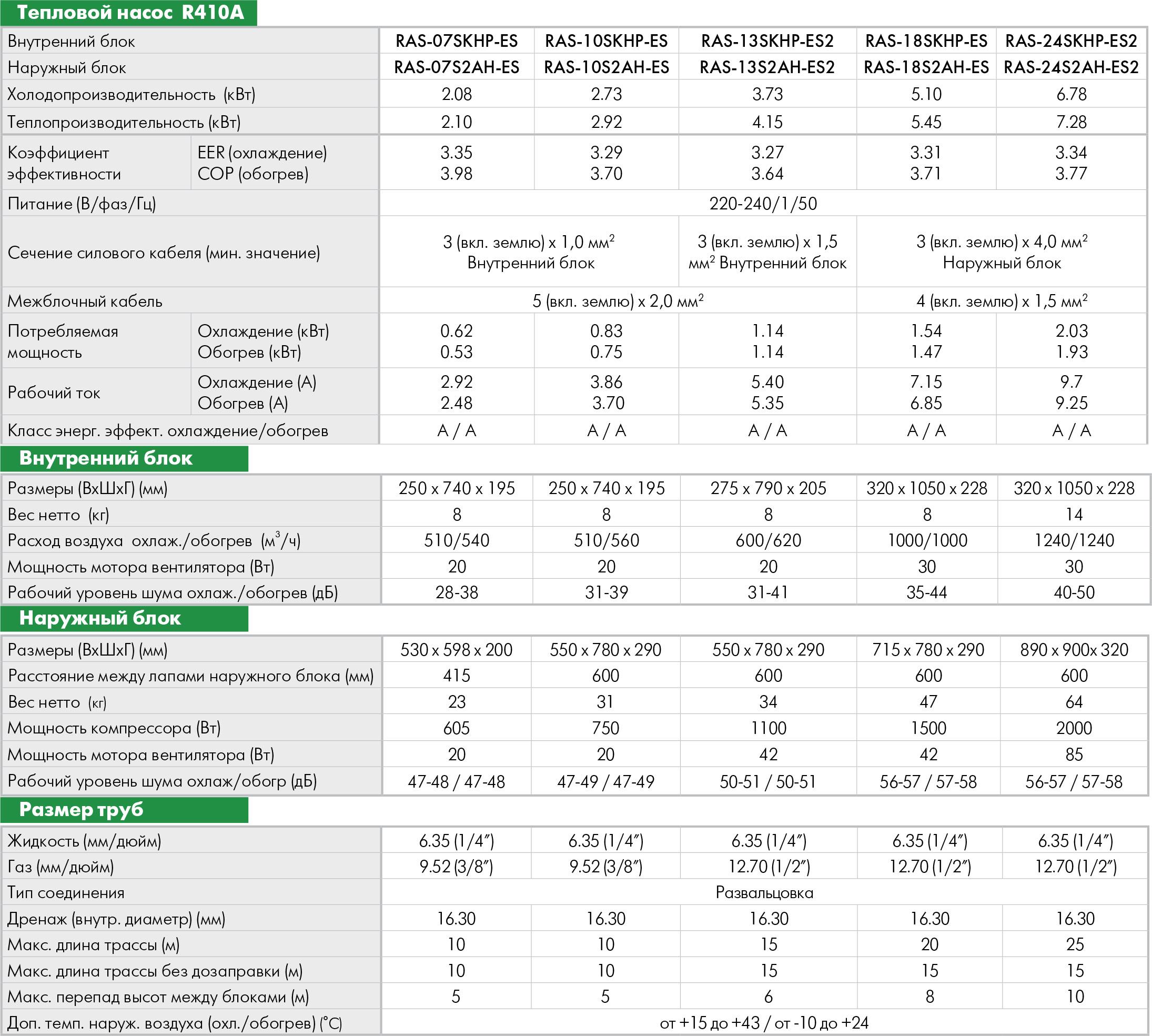 Технические характеристики кондиционера Toshiba RAS-24S3KHS-EE / RAS-24S3AHS-EE серии SKHP