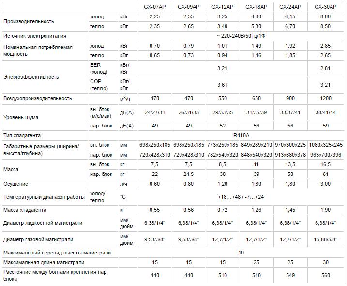 Технические характеристики кондиционера Tosot GX-07AP серии EXPERT API