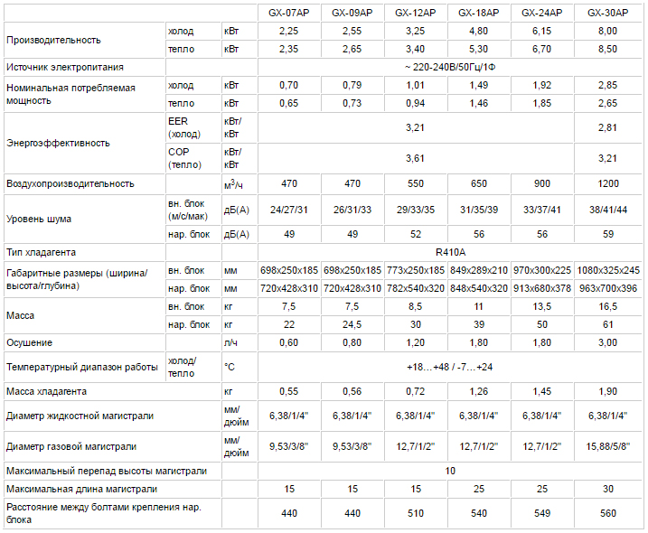 Технические характеристики кондиционера Tosot GX-09AP серии EXPERT API