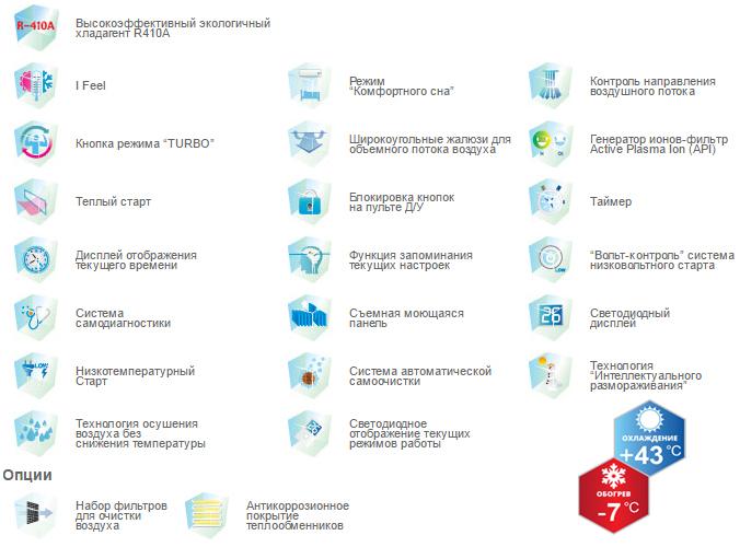 Функции и основные особенности кондиционера Tosot GX-12AP серии EXPERT API
