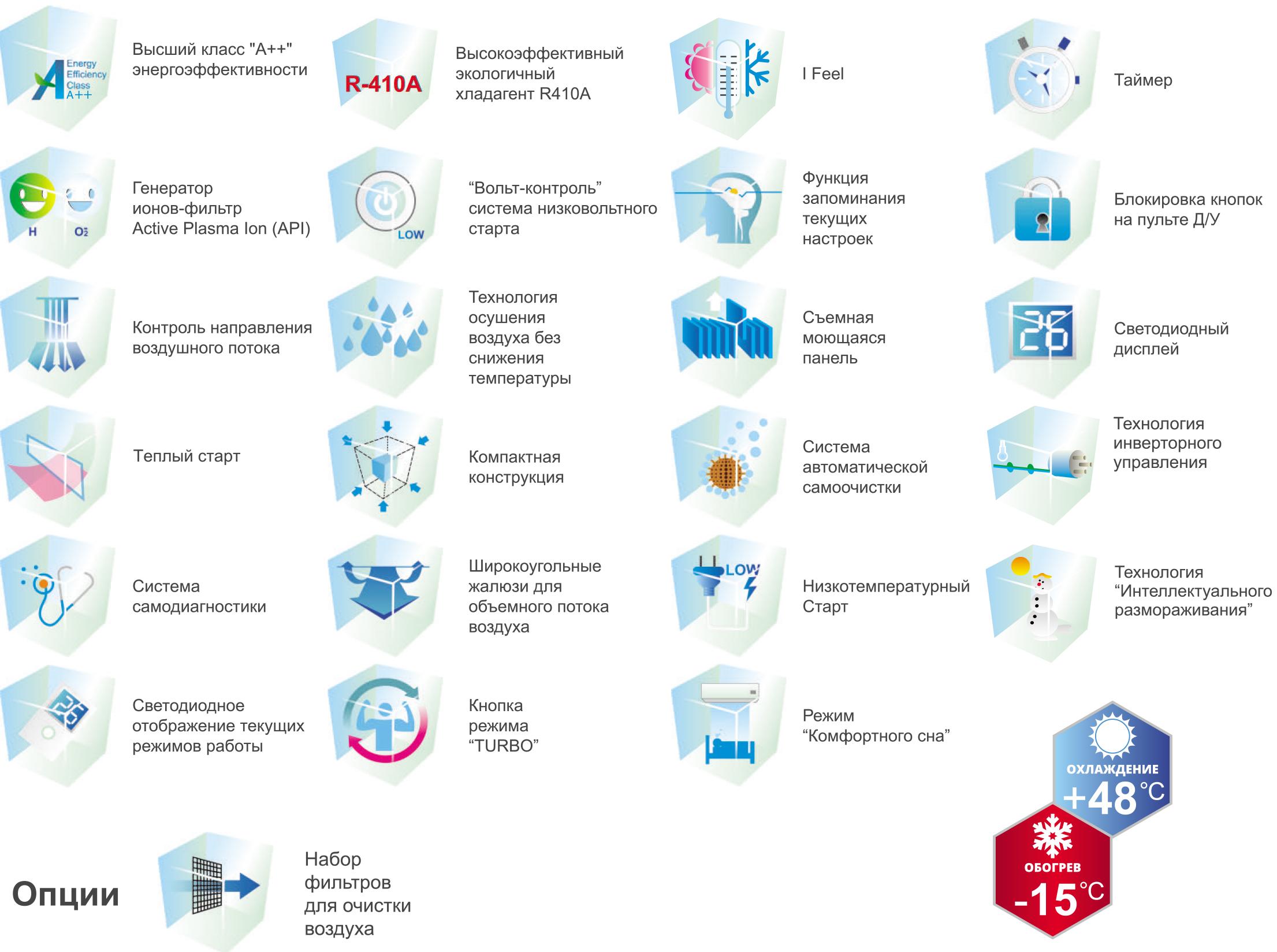 Функции и основные особенности кондиционера Tosot GS-18D серии SMART Inverter