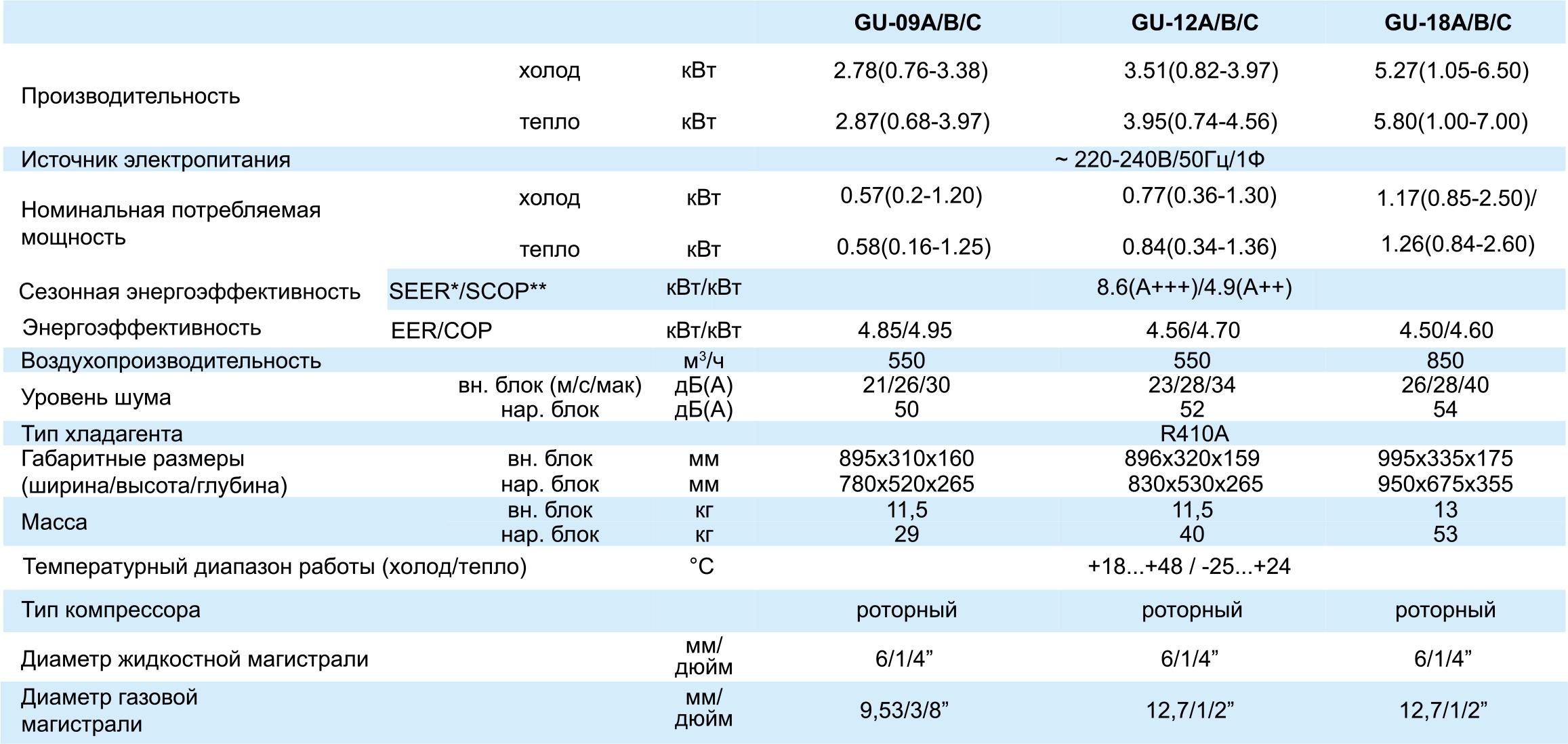 Технические характеристики кондиционера Tosot GU-09C серии U-GRACE Winter Inverter