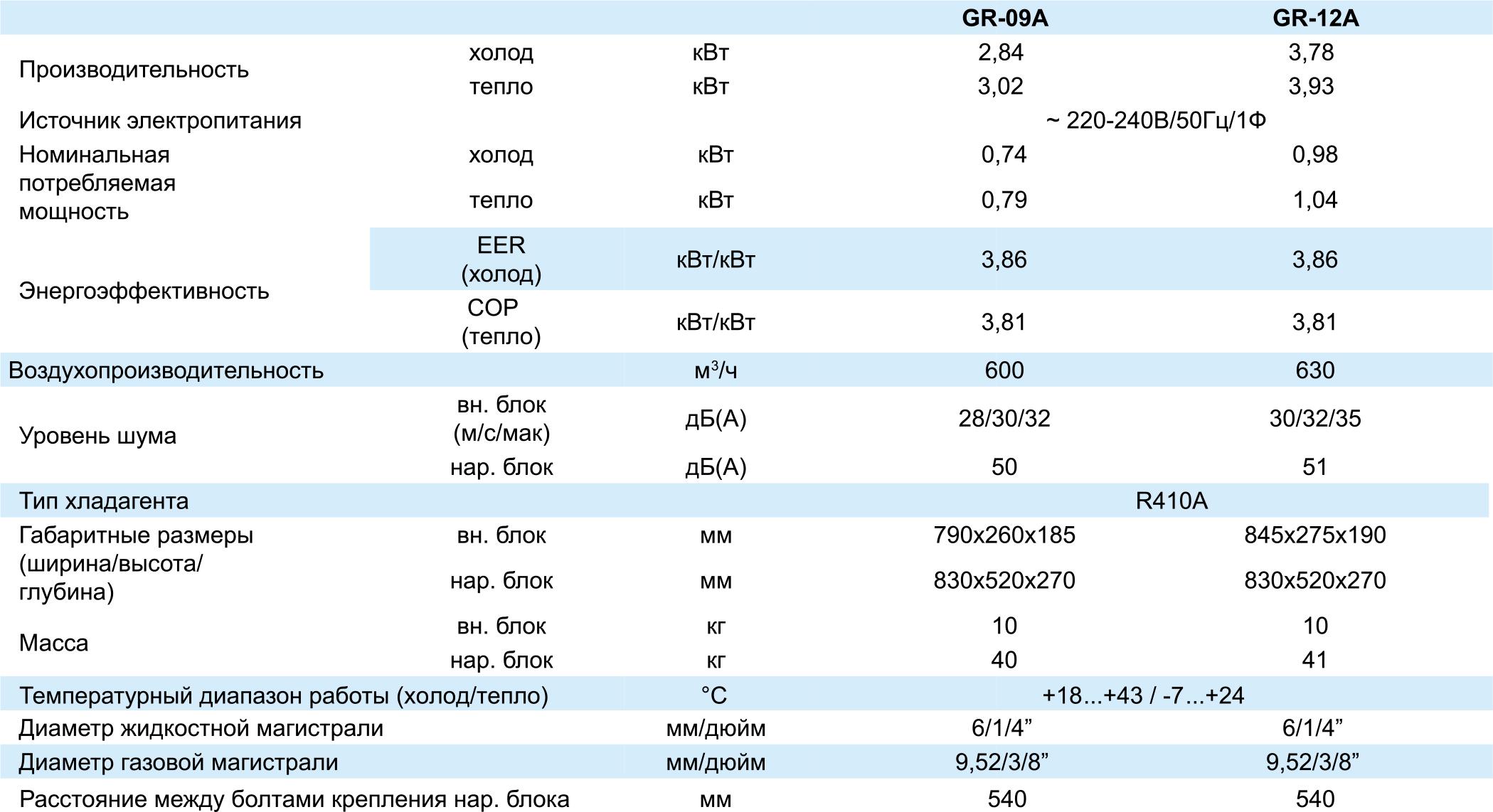Технические характеристики кондиционера Tosot GR-12A серии VIOLA