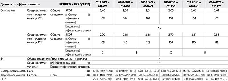 Эффективность настенной низкотемпературной системы Daikin Altherma