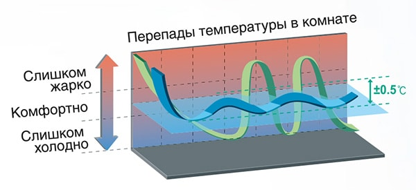 Технология DC-инвертор наружногоблокасистемыGree VERSATI II GRS-CQ14.0PdNaB-M