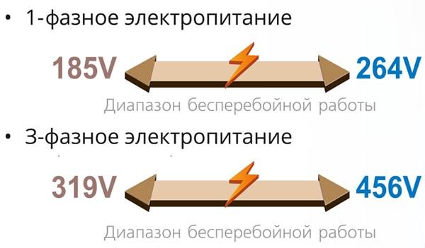 Адаптация к изменению напряжения электропитания в широком диапазоне