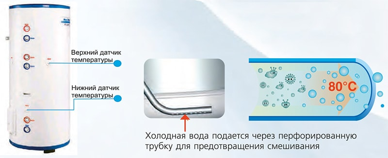Водяной бак теплового насоса воздух-вода Gree Versati II SXVD300LCJ/A-K