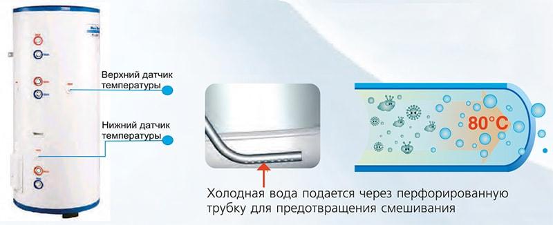 Водяной бак теплового насоса воздух-вода Gree Versati II SXVD300LCJ/A-M