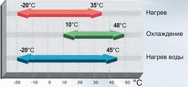 Диапазон температур наружного воздуха для работы системыVersati II в различных режимах