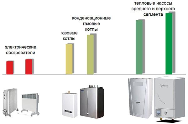 Энергетическая эффективность приборов для отопления