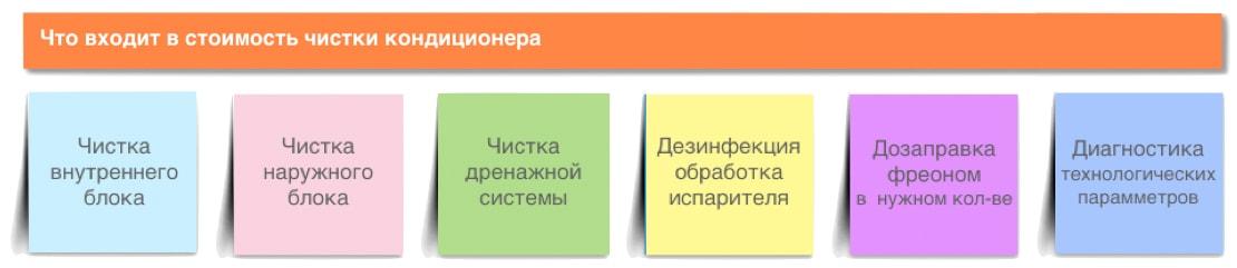 Чистка кондиционера в Одессе