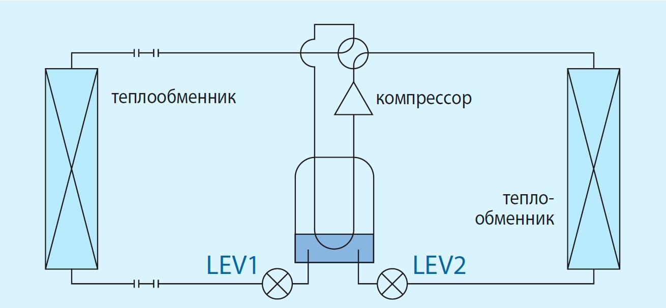 Принцип работы кондиционера бытового