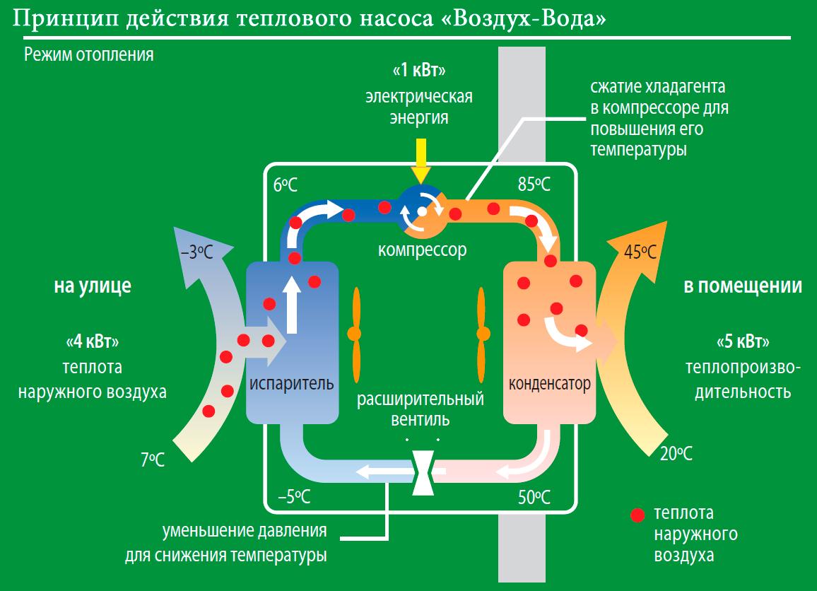 Принцип работы теплового насоса воздух-вода