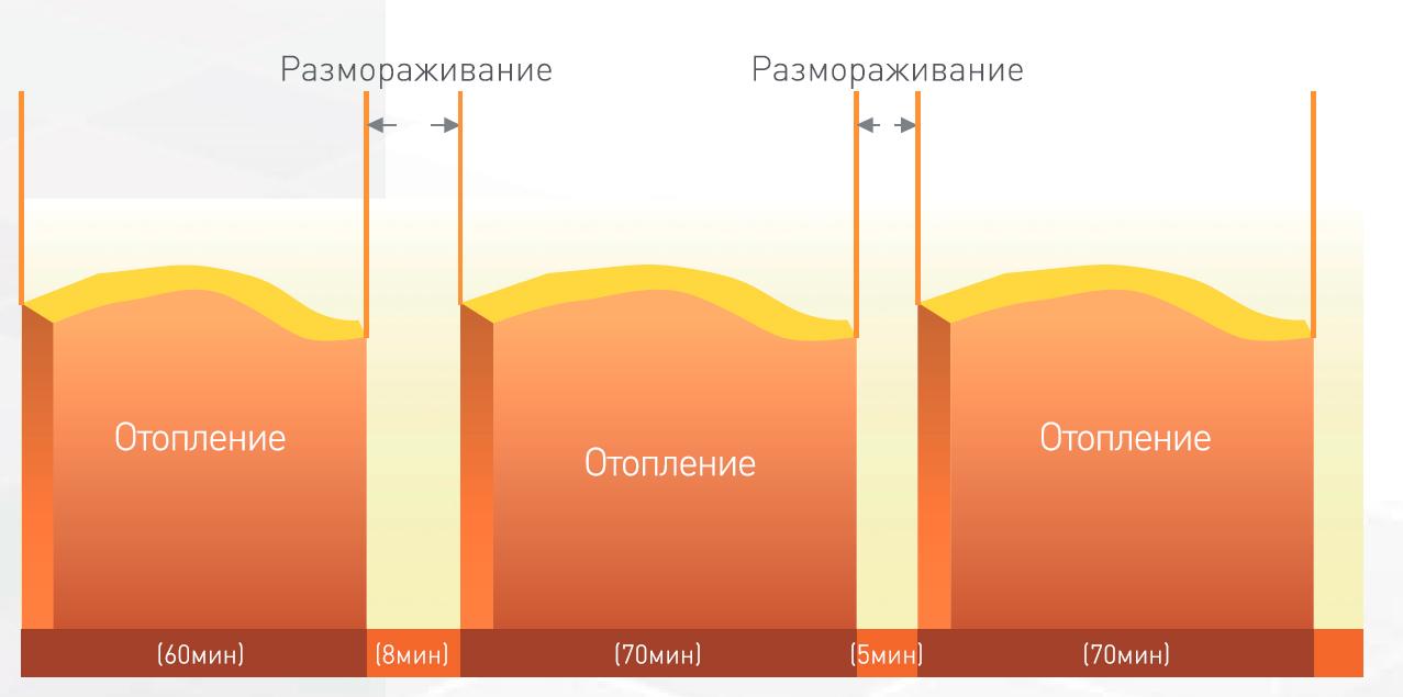 Тепловые насосы воздух-воздух режим разморозки зимой